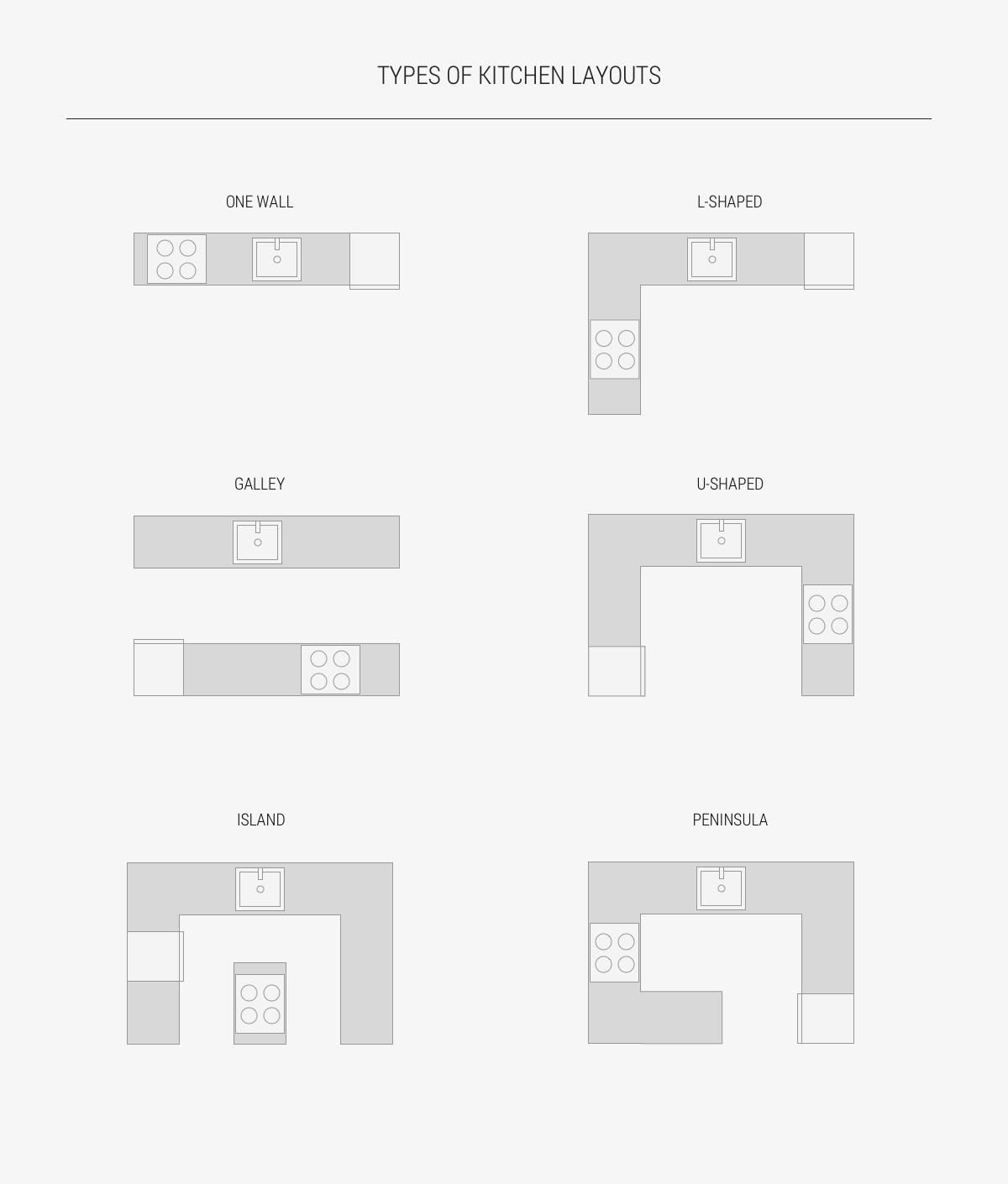 kitchen-layout-types-one-wall-galley-l-shaped-u-shaped-island-peninsula